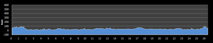 """Hartford Half Marathon """"elevation"""" chart."""