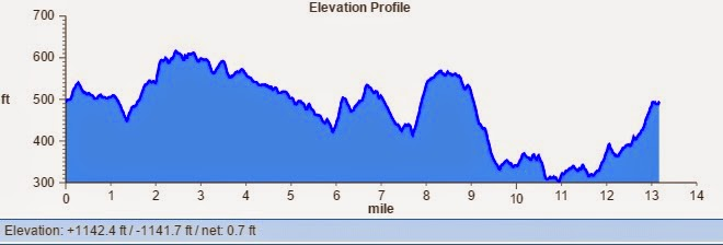 Colchester elevation chart