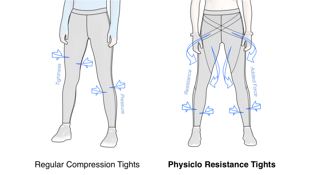 Compression_vs_Resistance_Tights_1024x1024